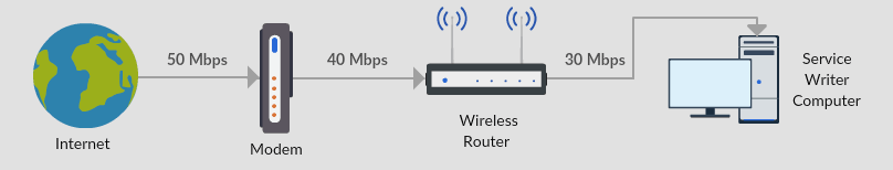 Shop Weak Modem / Router